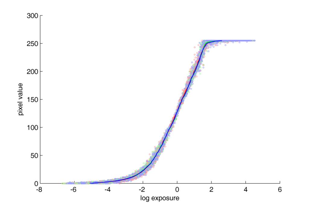Nikon D70 response curve. JPG