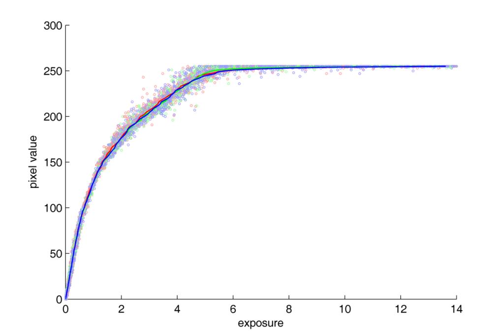 Nikon D70 response curve. JPG. lin-lin