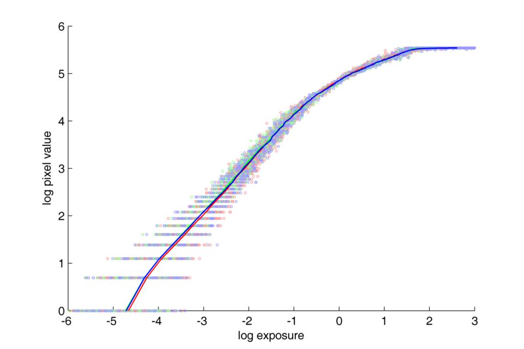 Nikon D70 response curve. JPG. log-log