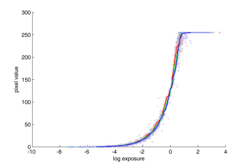 Nikon D70 response curve. NEF