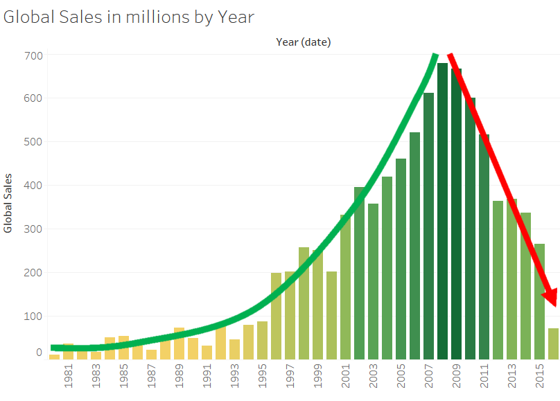 Global Sales by Year_trends