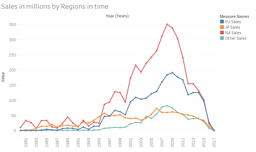 Sales by regions timeseries