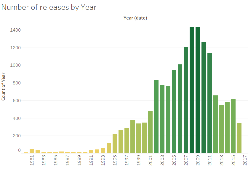 Number of releases by Year