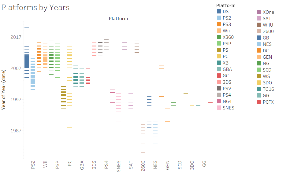 Platforms by Years legend