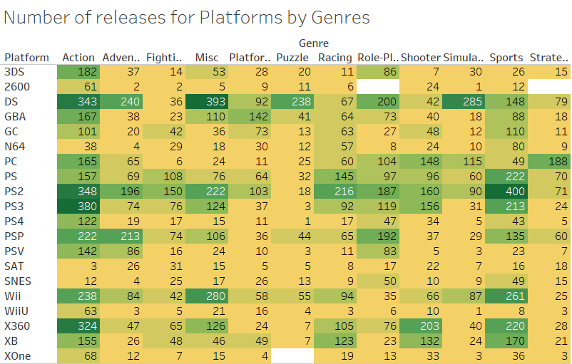Genres by Platforms