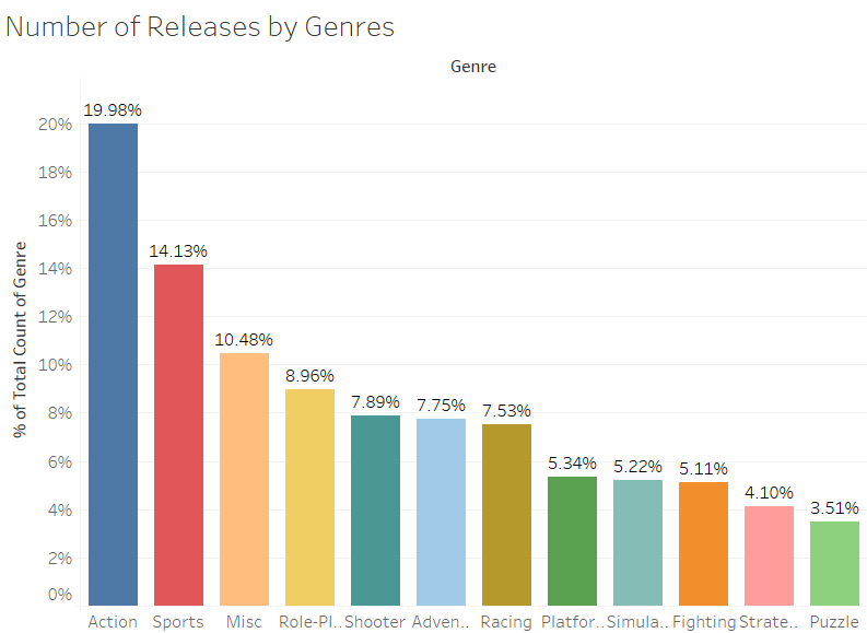Number of Releases by Genres