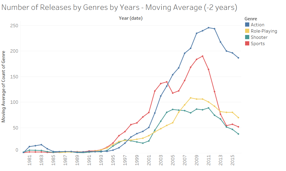 Releases by Genres by Years