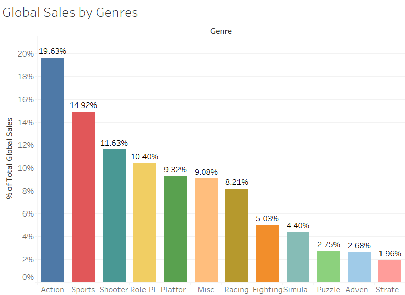 Global Sales by Genres