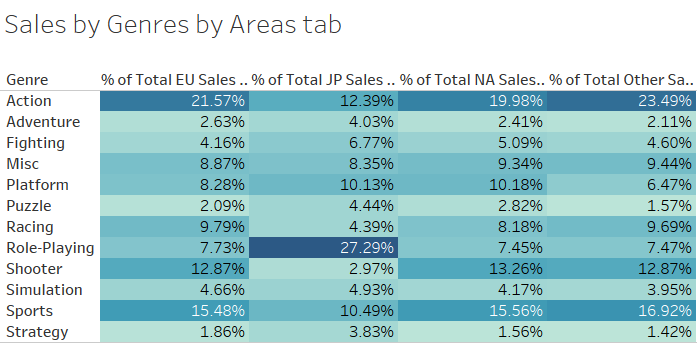 Sales by Genres by Areas tab