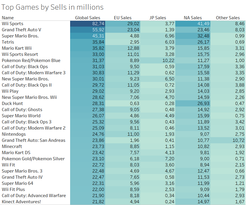 Top Games by Sells