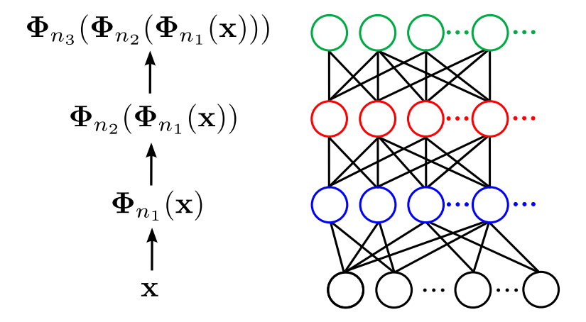 Multilayer neural networks modeled by the composition of arc-cosine kernels