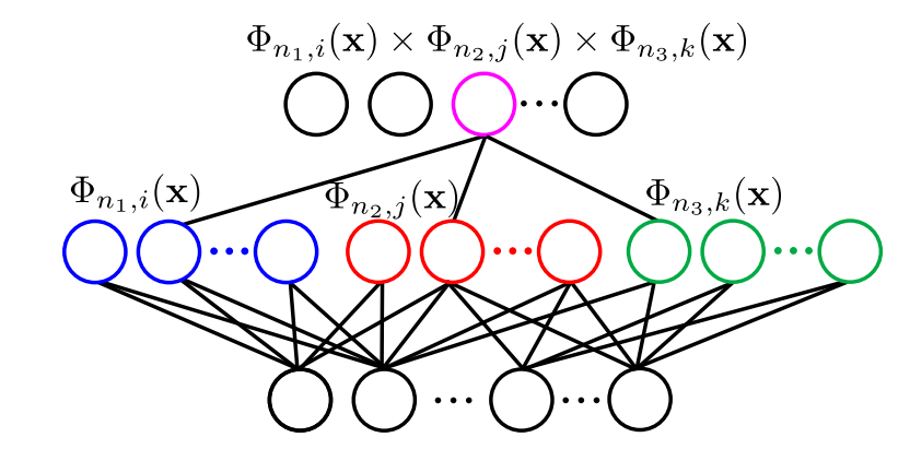 Multilayer neural networks modeled by the kernel multiplication