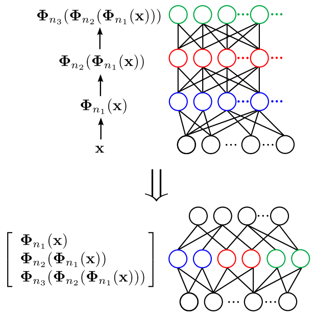 Multilayer neural networks modeled by the kernel averaging