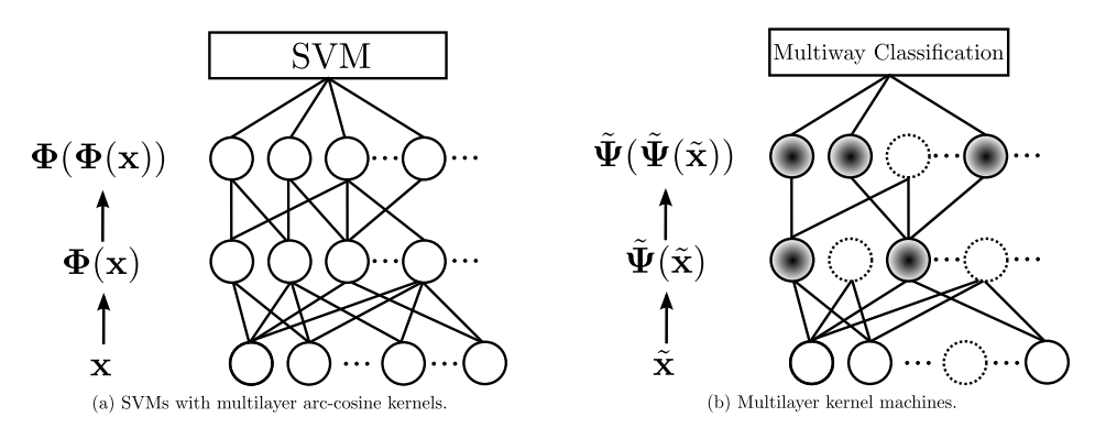 Support vector machines vs multilayer kernel machines